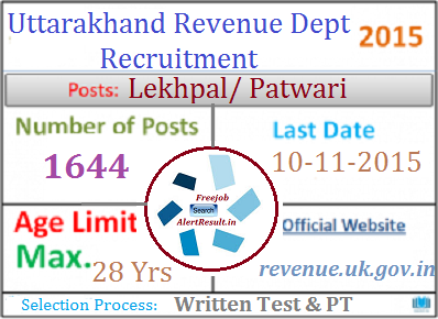 Uttarakhand-Patwari-Lekhpal-Recruitment-2015_indiasjob