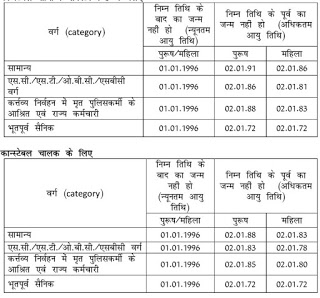 Rajasthan Police Requirement